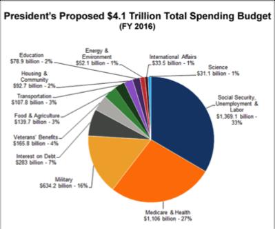 spending-budget
